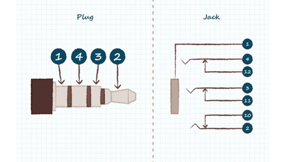 Bild 3: Vier-Leiter-Stecker und -Buchse mit einem Tip- und zwei Ring-Schaltern