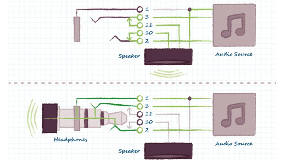 Bild 5: Umschalten des Audiosignals zwischen Lautsprecher und Kopfhörer