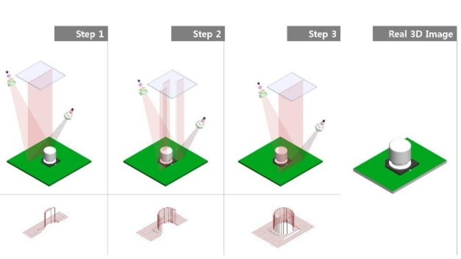 Grundlagen der Laser-Triangulation