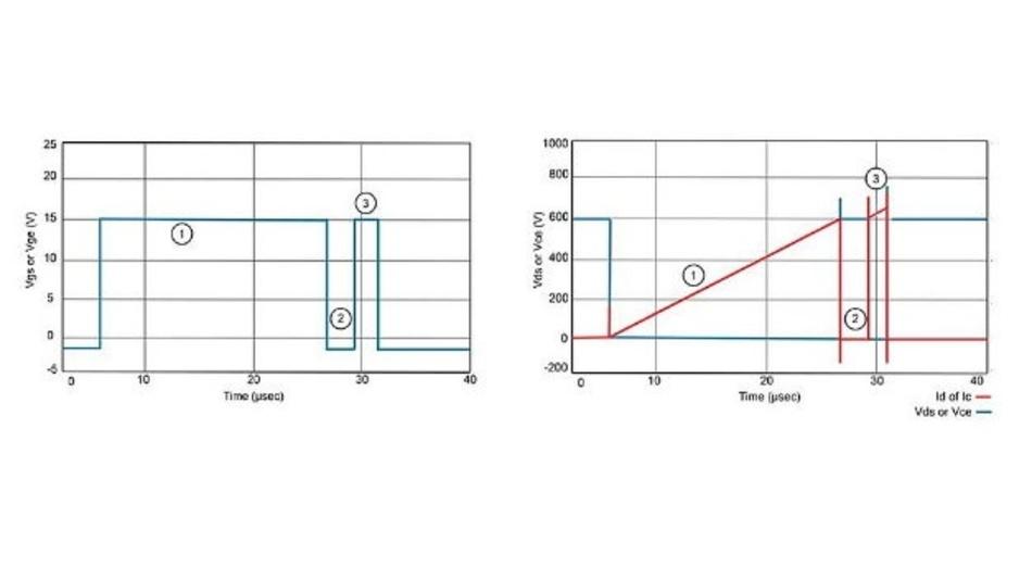 Abbildung 7: Hier sind die typischen Signalformen, die sich aus dem Doppelpulstest ergeben.