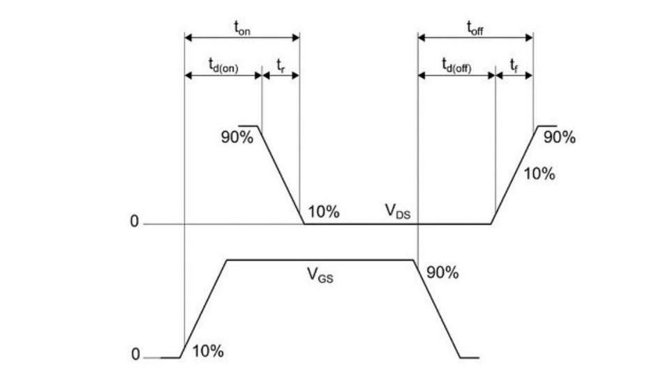 Abbildung 13: Einschalt- und Ausschaltparameter werden nach diesem Industriestandard berechnet.