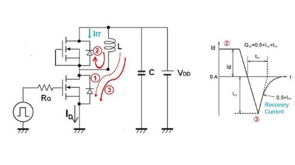 Abbildung 16: Der Reverse-Recovery-Strom tritt beim Einschalten des zweiten Impulses auf.