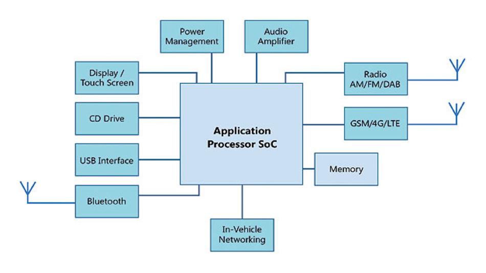 Bild 1. Blockdiagramm einer Head Unit mit einem Applikationsprozessor als Kernstück.