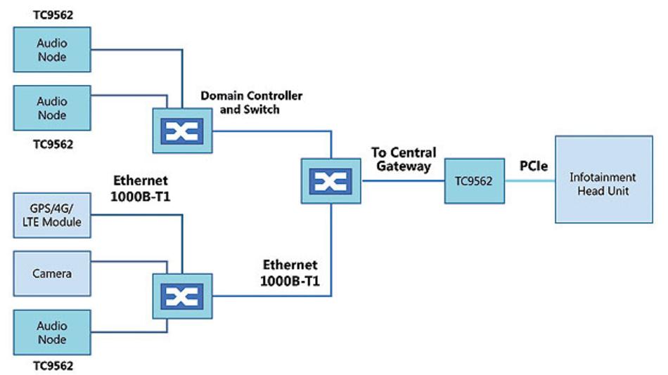 Bild 2. Automotive Ethernet ermöglicht die Verteilung einzelner Elemente eines Infotainment-Systems über  vernetzte Knoten.