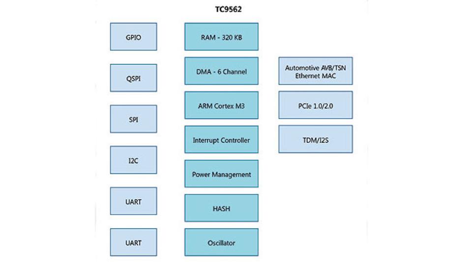Bild 3. Blockdiagramm des TC9562 mit Peripherie, Automotive Ethernet MAC und Arm Cortex-M3-Prozessor.