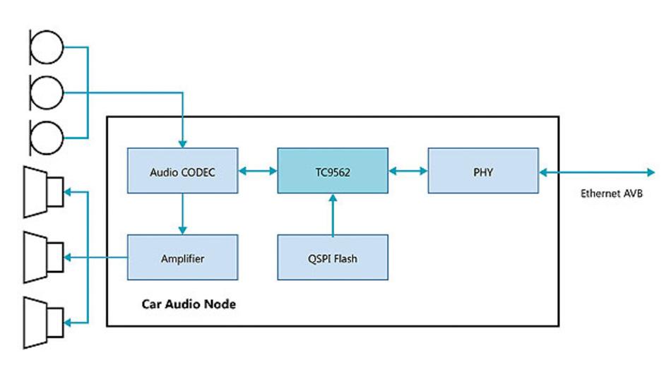 Bild 4. Mit dem TC9562 lässt sich ein vollständiger Audioknoten als Teil eines Infotainment-Systems realisieren  und zwar einschließlich Audioausgang und Mikrofoneingang für die Geräuschunterdrückung oder als Teil der  Freisprechtelefonie.