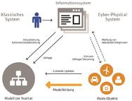 Aufbau von klassischen Informationssystemen vs. Cyber Physical Systems