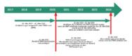 Beispielhafter Zeitplan für die Einhaltung von Vorschriften für Hersteller von Medizinprodukten der Klasse IBeispielhafter Zeitplan für die Einhaltung von Vorschriften für Hersteller von Medizinprodukten der Klasse I