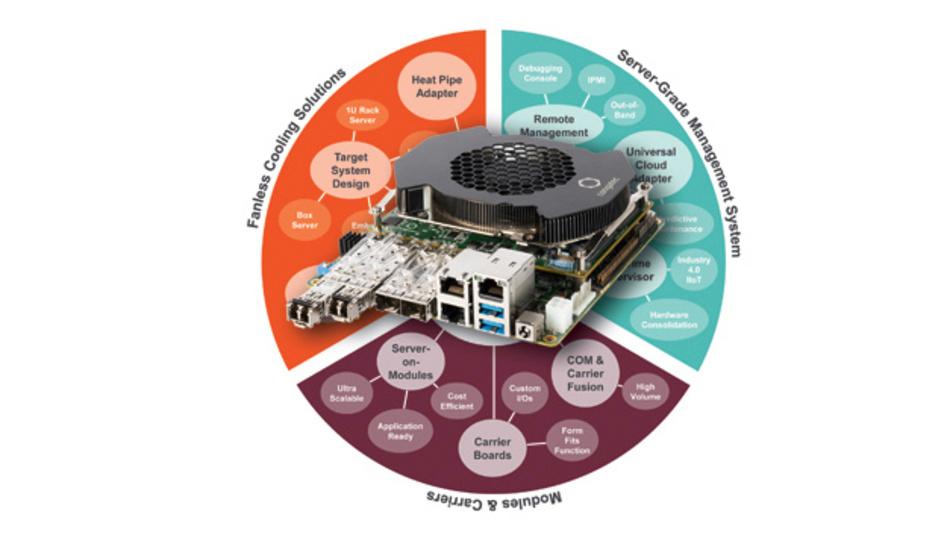 Für die Entwicklung von Embedded-Servern stellt Congatec sein neues 100-Watt-Ökosystem vor.