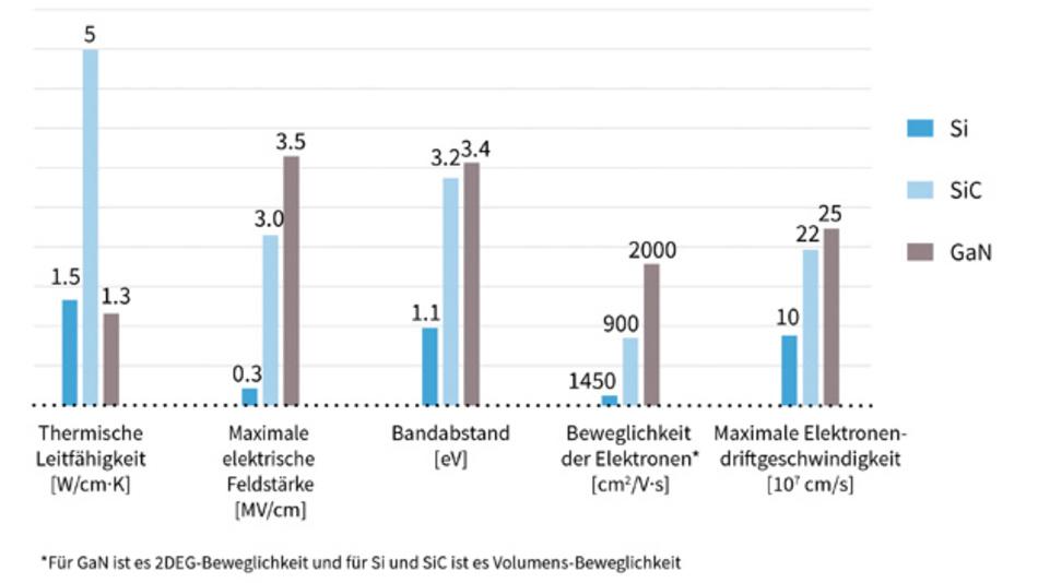 Bild 1: Vergleich der Materialeigenschaften  von Si, SiC und GaN