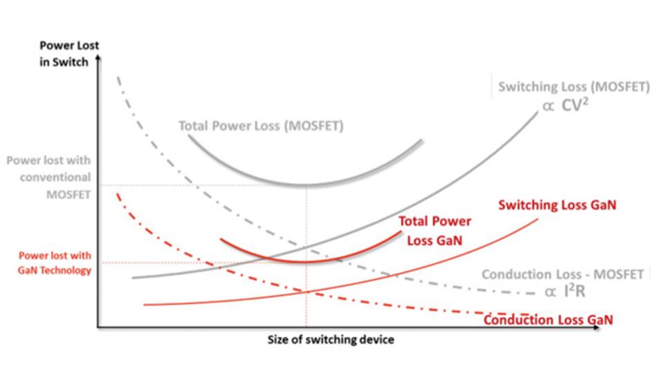 Bild 1: Vergleich der Durchlassverluste (Kanalwiderstand) und der Schaltverluste von Silizium- und GaN-Halbleitern in Abhängigkeit von der Chip-Größe. Wie man sieht, sind die Gesamtverluste von GaN-Halbleitern bei gleicher Chip-Größe wesentlich geringer.