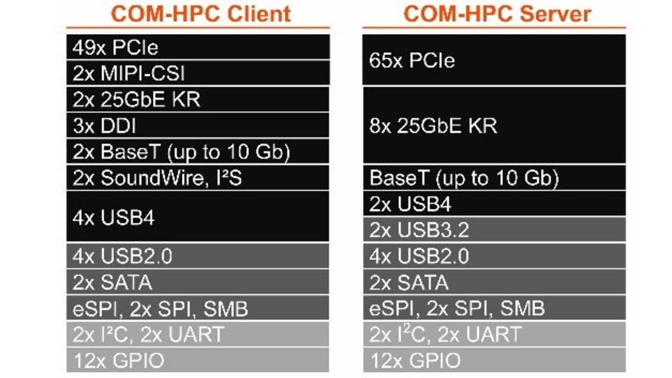 Das Pinout für COM-HPC steht nun fest.