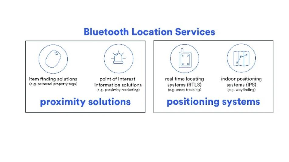 Bild 1: Lokalisierungsdienste von Bluetooth lassen sich in Navigations- und Positionierungssysteme unterteilen.