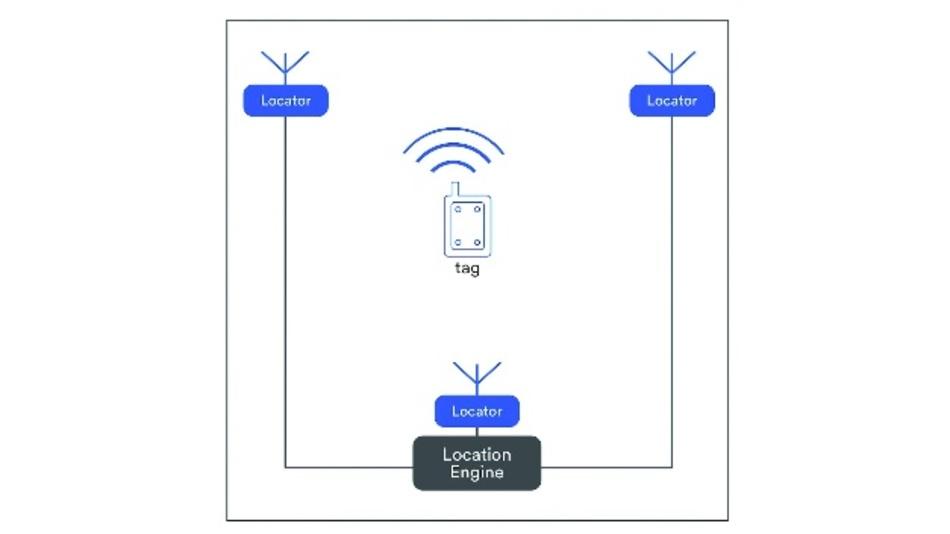 Bild 2: Bei der Echtzeit-Lokalisierung lassen Objekte, die mit einem »Tag« ausgestattet sind, innerhalb eines geschlossenen Systems verfolgen. Der »Tag« sendet regelmäßig ein Beacon-Signal, das von fix installierten Empfängern (Locator) aufgenommen wird.