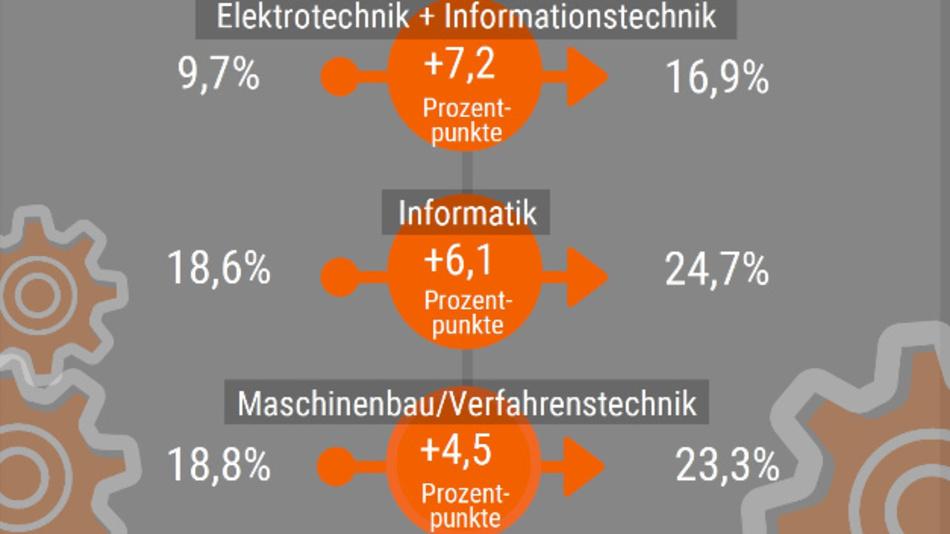 MINT-Studienanfängerinnen nach Studienbereich im ersten Fachsemester: links im Jahr 2008, rechts 2018.