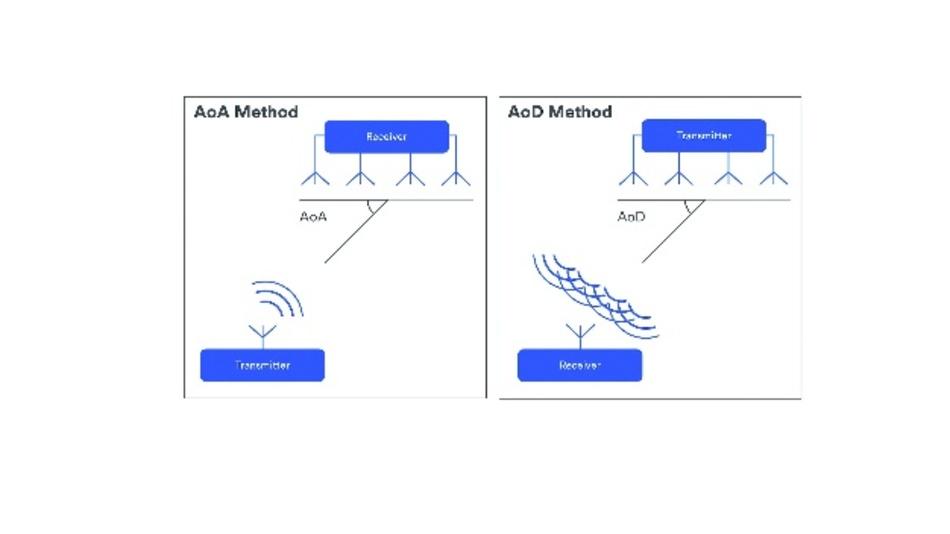 Bild 4: Zu der Signalrichtung verfügt entweder der Empfänger (Angle of Arrival, AoA) oder der Sender (Angle of Departure, AoD) über ein fest angeordnetes Antennengitter.
