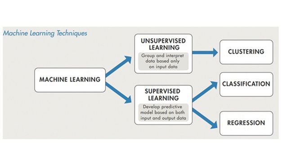 Machine-Learning ist als Supervised und Unsupervised Learning möglich.