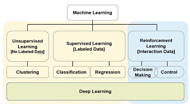 Reinforcement-Learning, Machine-Learning und Deep Learning