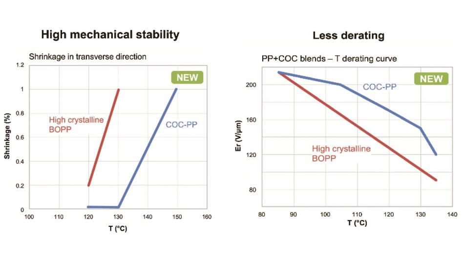 Bild 1: Bei dem neuen Material COC-PP erfolgt bis zu einer Temperatur von +130 °C keine Schrumpfung in transversaler Richtung (links). Auch das Spannungs-Derating des neuen Materials ist deutlich besser (rechts).