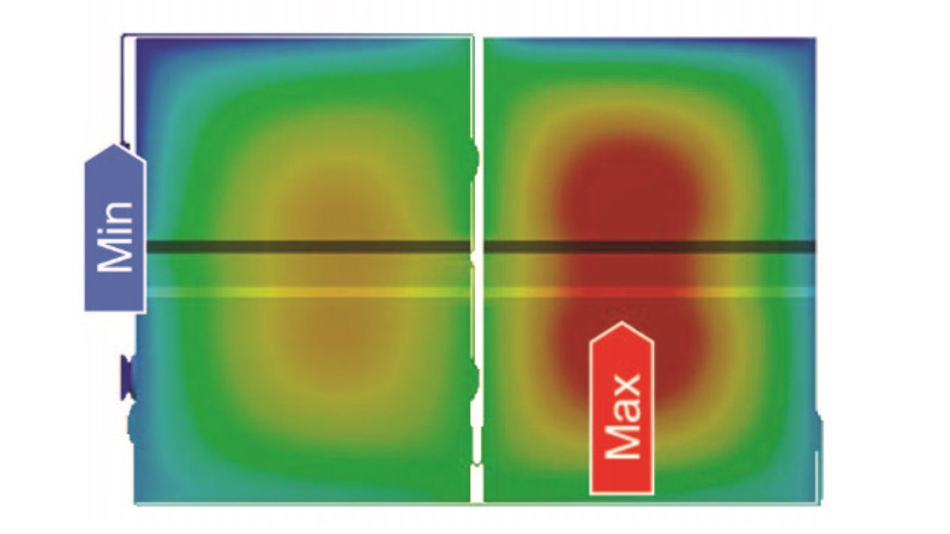 Bild 2: Bei einer Frequenz von 5 kHz verteilen sich die Ströme und damit die Verluste in den beiden Wickeln eines Standard-Filmkondensators sehr unterschiedlich.