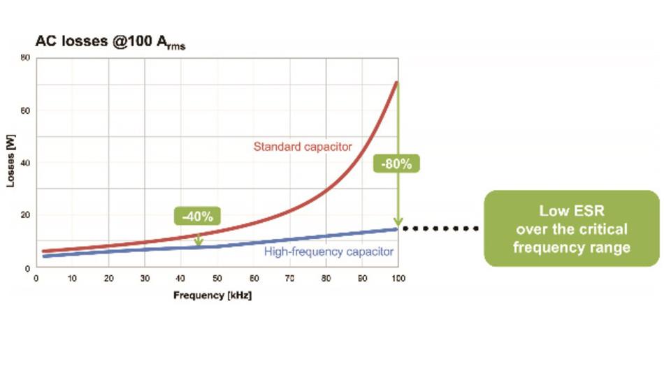 Bild 3: Bei den neuen HF-Leistungskondensatoren sinkt die Verlustleistung im Vergleich zu konventionellen Kondensatoren drastisch.