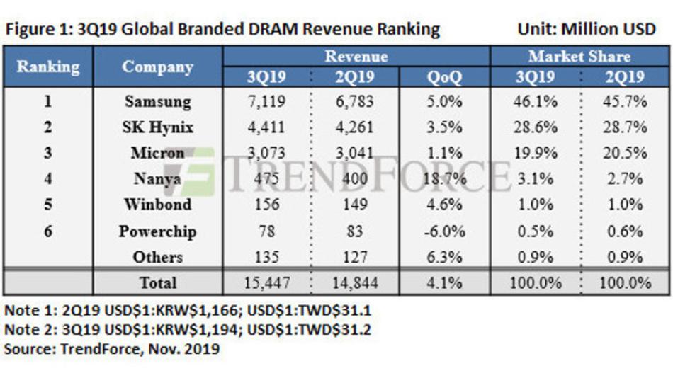 Die Rangfolge der DRAM-Hersteller im dritten Quartal 2019.