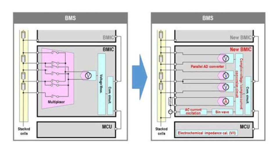 Bild 1: Vergleich des konventionellen Batterie-Management-Systems (links) und dem von Panasonic vorgeschlagenen (rechts).