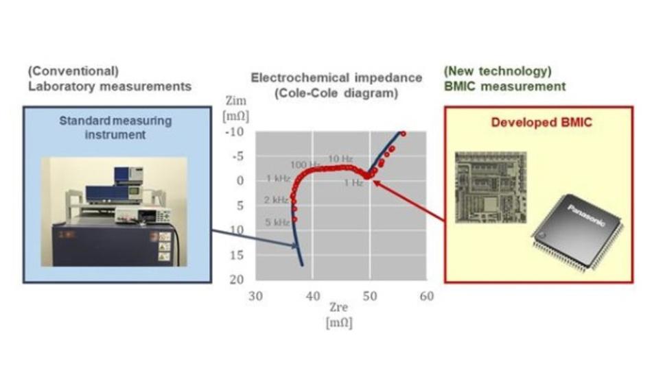 Bild 2: Mit dem neuen Verfahren (rechts) lässt sich die gleiche Genauigkeit beim Cole-Cole-Diagramm erreichen wie beim konventionellen Ansatz.