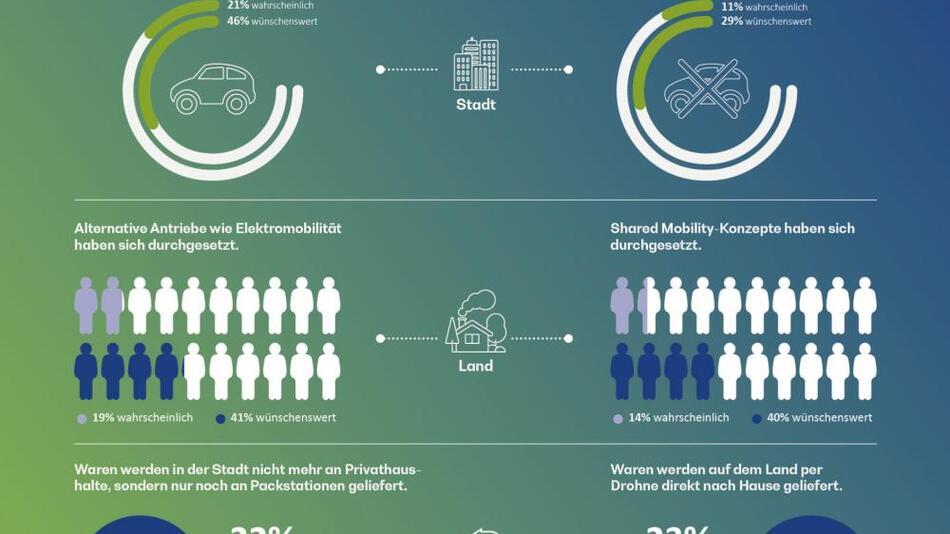 Infografik zur Mobilität im Jahr 2045.