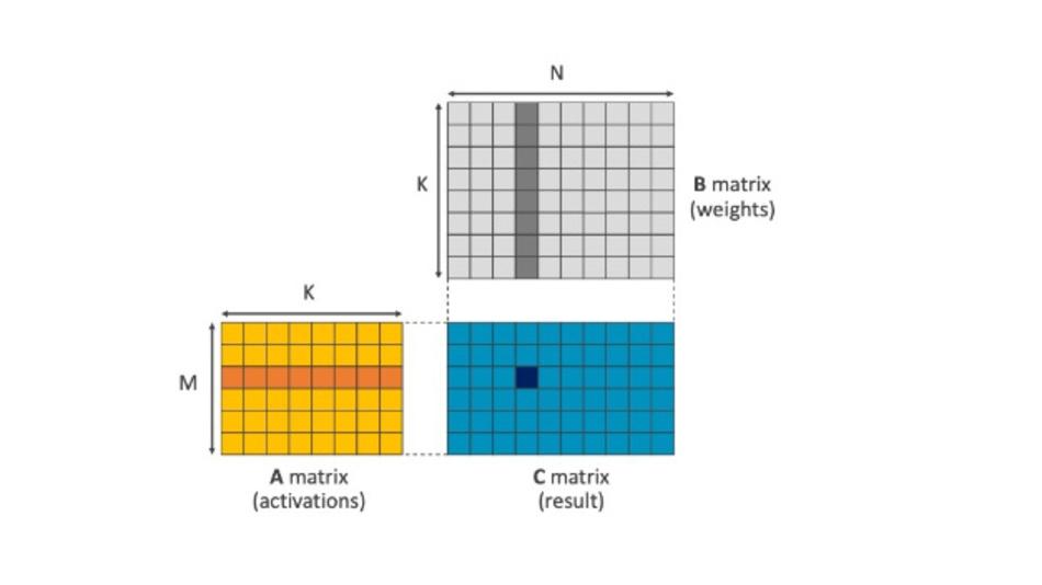 Matrizenmultiplikation mit Gewichten und Aktivierungen in einem neuronalen Netzwerk.