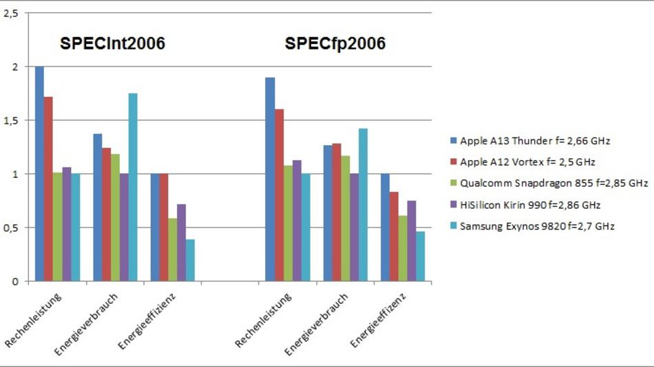 Bild 1: Vergleich von absoluter Rechenleistung, Energieverbrauch und Energieeffizienz des Apple-A13 mit der Smartphone-Konkurrenz.