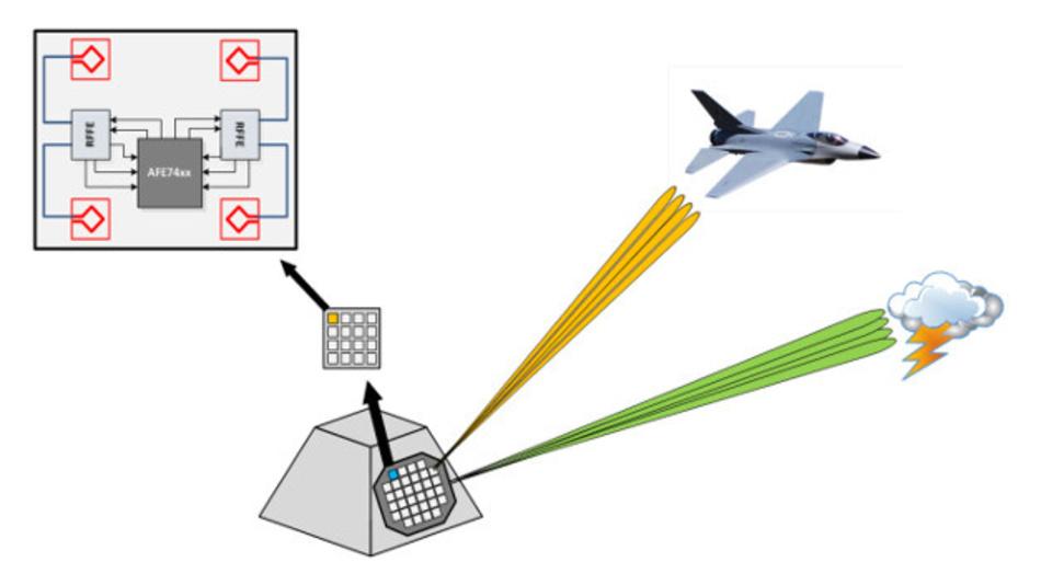 Bild 1. Ein multifunktionales Antennenarray lässt sich in Teil-Arrays aufteilen, um gleichzeitig mehrere Funktionen auszuführen.
