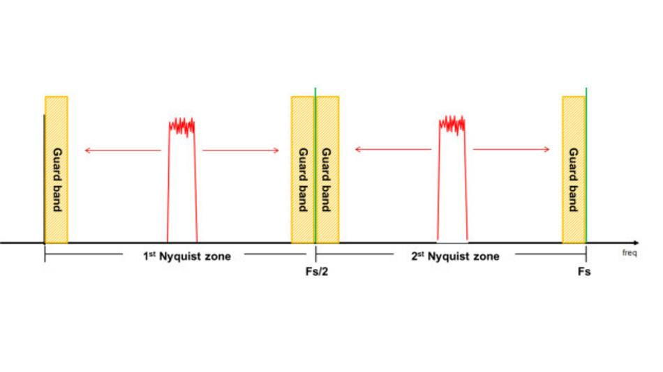 Bild 2. Frequenzagiler Betrieb über mehrere Nyquist-Zonen.