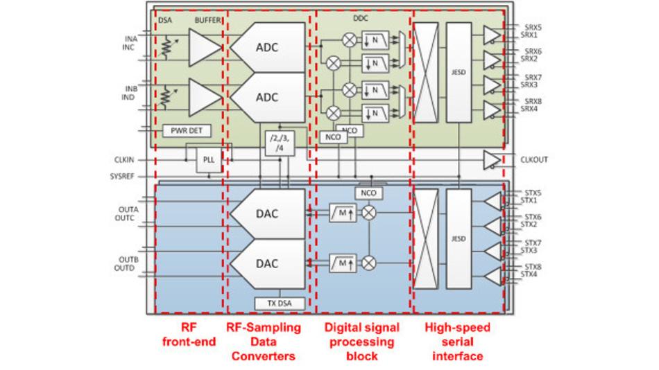 Bild 3. Blockschaltung der HF-Sampling-Transceiver-ICs AFE7444 und AFE7422 von Texas Instruments. Sie arbeiten über einen sehr weiten HF-Bereich von einigen Megahertz bis zu 6 GHz mit einer sehr großen Augenblicksbandbreite von bis zu 1,5 GHz. Ihr DSP-Block ermöglicht die Aggregation und Disaggregation mehrerer Teilbänder oder Wellenformen, die dann auf der Sende- und Empfangsseite als separate digitale Datenströme verarbeitet werden können.