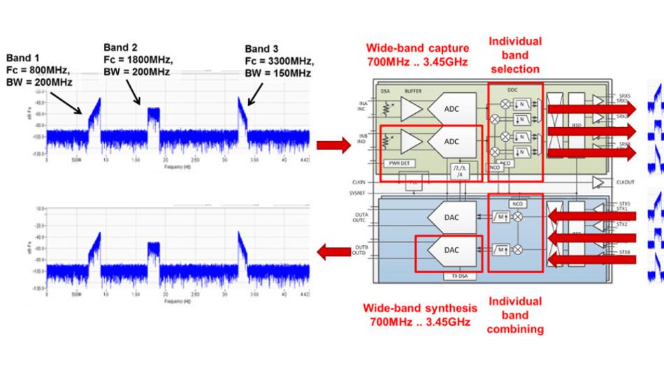 Bild 4. Multiband-Sende- und -Empfangskonfiguration mit den Transceiver-ICs AFE7422 und AFE7444.