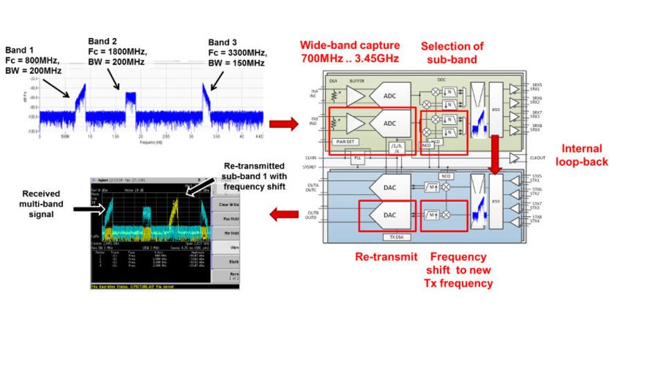 Bild 5. Frequenzumsetzung und Frequenzsprünge mit den Transceiver-ICs AFE7444 und AFE7422.