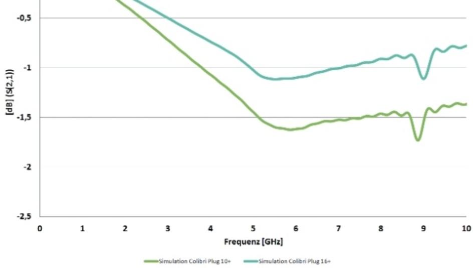Optimierung der ept Colibri-Steckverbinder von 10+ Gbit/s auf 16+ Gbit/s.