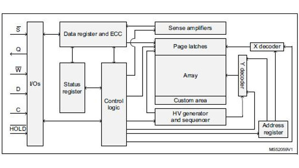 Blockschaltbild des 4-Mb-EPROMs von STMicroelectronics