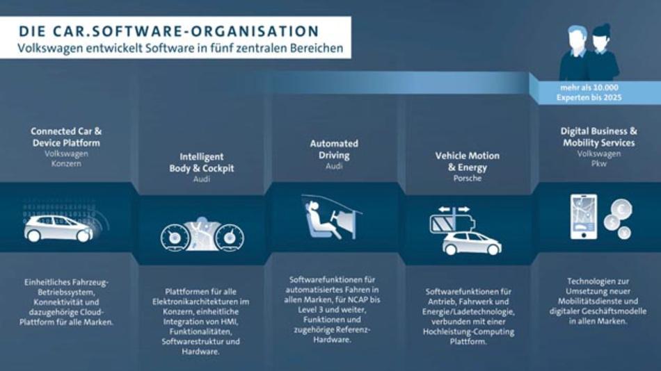 Zum 1. Januar 2020 wird die Car.Software-Organisation als eigenständige Geschäftseinheit im Volkswagenkonzern agieren.