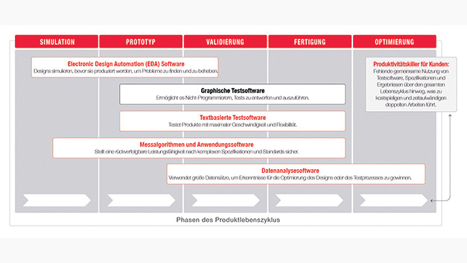 Bild 1. Verbreitete Entwicklungs-Tools decken unterschiedliche Phasen des Produktlebenszyklus ab. Ein Tool für alle Phasen gibt es bisher nicht. Testplattformen sollen diese Lücke schließen.