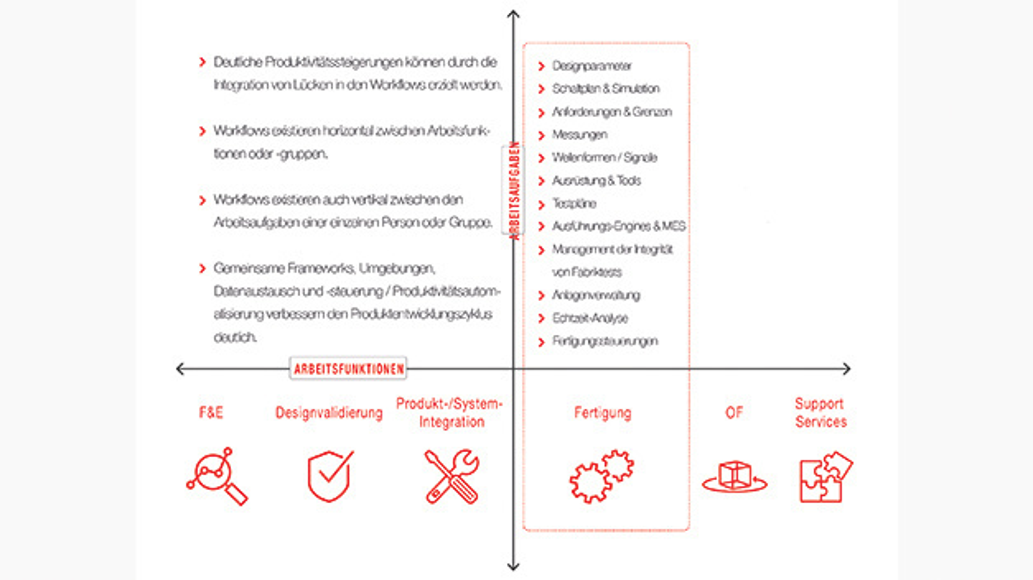 Bild 2. Testplattformen müssen sowohl horizontale Arbeitsfunktionen als auch vertikale Arbeitsaufgaben beinhalten.