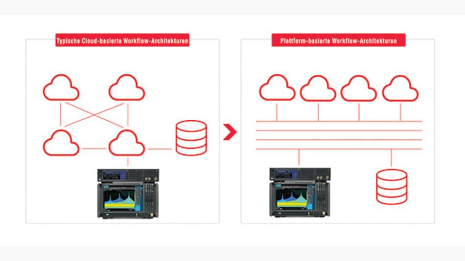 Bild 3. Traditionelle Testarchitekturen (links) haben starre Verbindungen zwischen den Messungen/Simulationen, den einzelnen Workflows und den Ergebnissen. Bei plattformbasierten Architekturen (rechts) bildet die Plattform die zentrale Verbindung aller Elemente: offen, flexibel und skalierbar.
