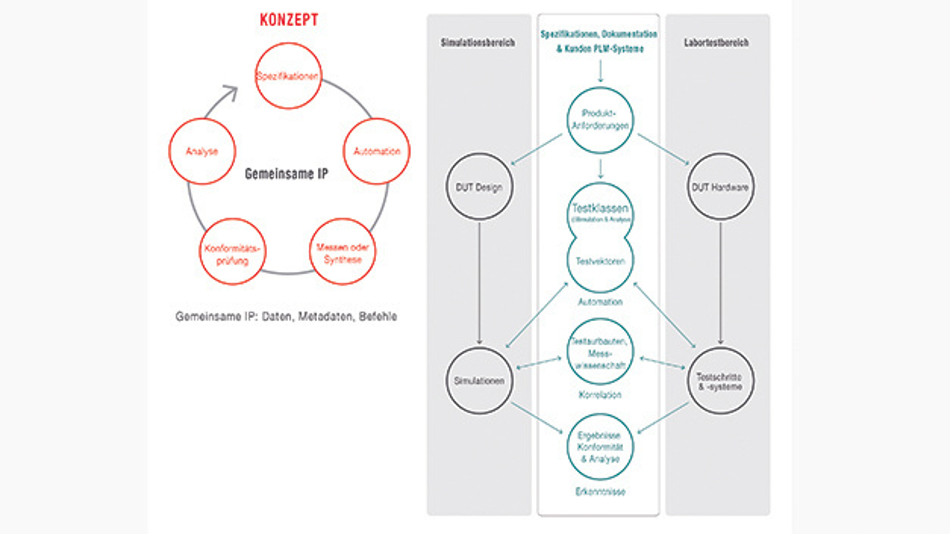 Bild 4. Mit einer Testplattform lassen sich einfacher spezifikationsgetriebene Workflows erstellen. Dafür basiert sie auf einem gemeinsamen Datenmodell und einer standardisierten Benutzeroberfläche.