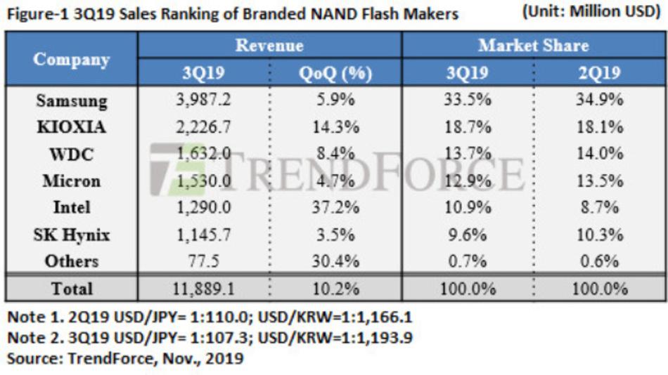 Die Rangfolge der NAND-Flash-IC-Hersteller im dritten Quartal 2019