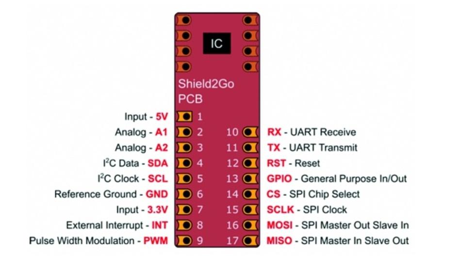 Bild 4: Die Signalbelegung der S2Go-Sensorboards.