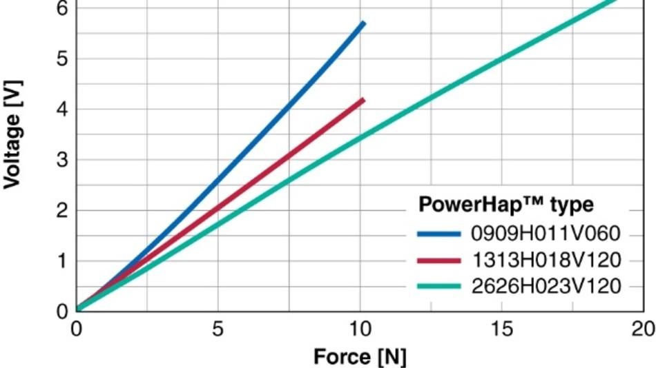 Bild 4. Als Sensor kann PowerHap eine Ausgangsspannung liefern, deren Höhe in weiten Bereichen proportional zur ausgeübten Kraft ist.