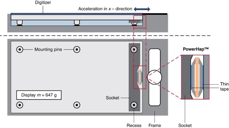 Bild 5. Rechteckige PowerHap-Typen eignen sich für die laterale Ansteuerung von Displays. Typische Anwendungen sind Automobil-Displays.
