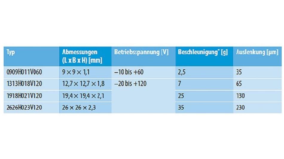 Tabelle 1. Die vier quadratischen PowerHab-Piezoaktoren von TDK wurden für den direkten Einbau unter Displays oder Sensorflächen entwickelt. (* Bei einer Last mit einer Masse von 100 g.)