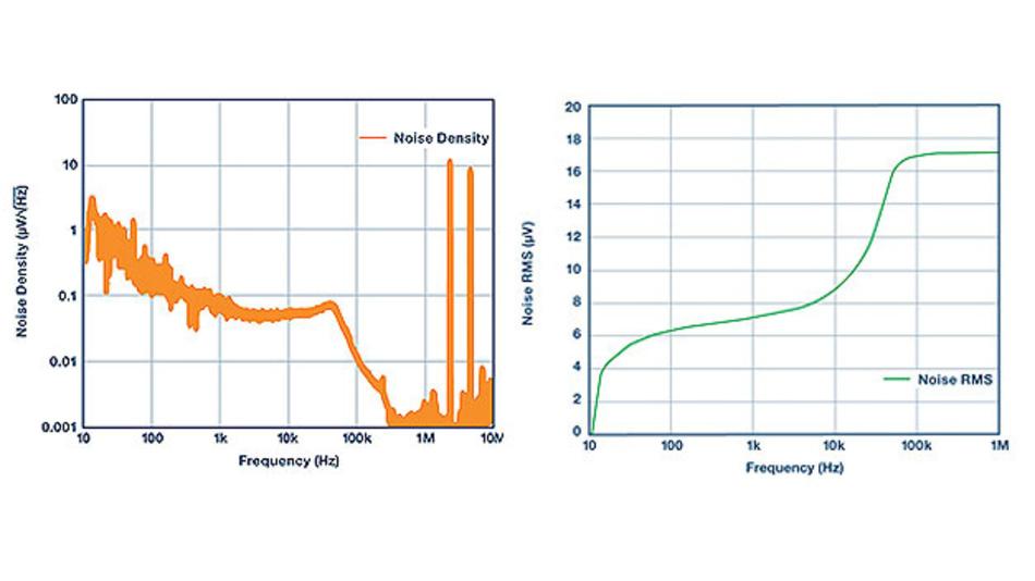 Bild 7. Ausgangsrauschen des Schaltregler-ICs ADP5014 von Analog Devices mit einem zusätzlichen LC-Filter am Ausgang.
