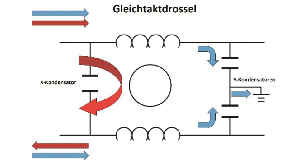 Bild 3: Drosseln und Kondensatoren am Umrichterausgang dämpfen Gleichtaktstörungen (blau) und Gegentaktstörungen (rot).